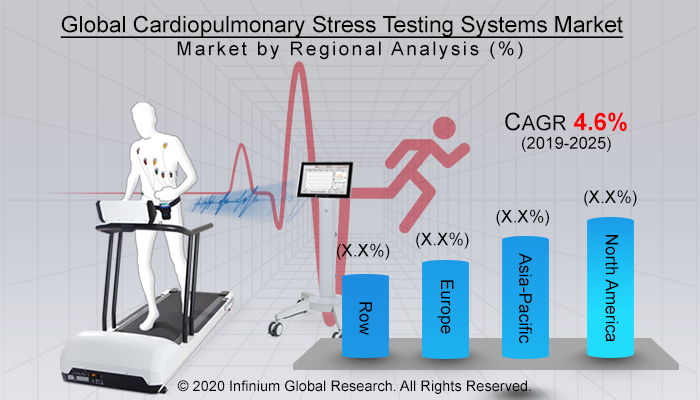 Global Cardiopulmonary Stress Testing Systems Market