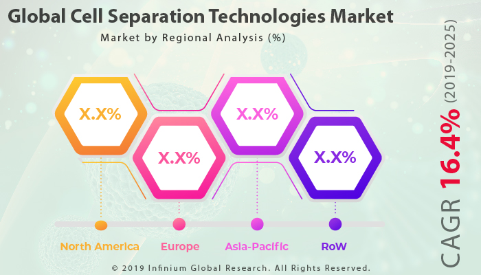 Cell Separation Technologies Market