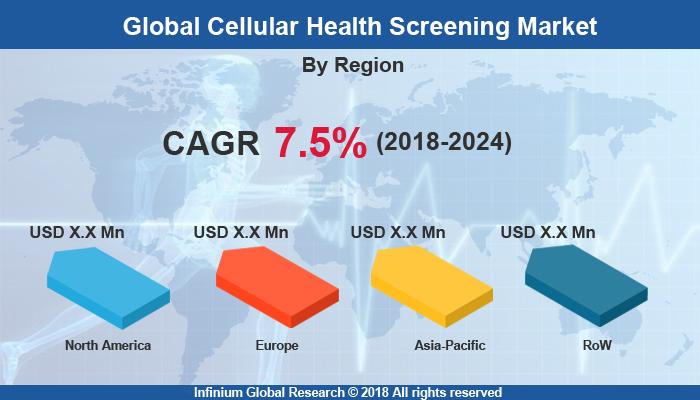 Cellular Health Screening Market