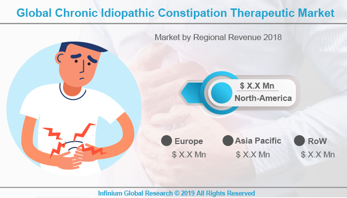 Global Chronic Idiopathic Constipation Therapeutic Market