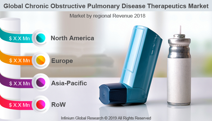 Global Chronic Obstructive Pulmonary Disease Therapeutics Market