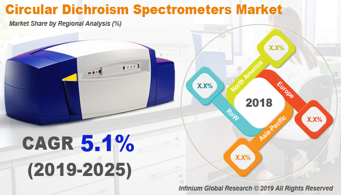 Circular Dichroism Spectrometers Market Size, Share, Trends