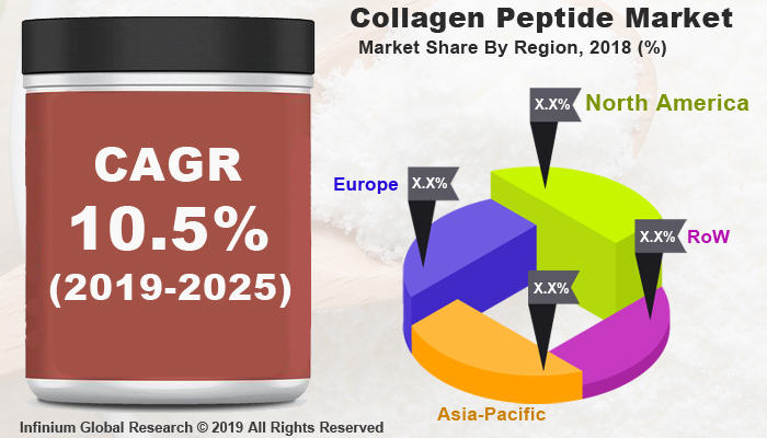 Global Collagen Peptide Market