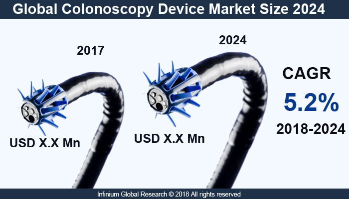 Amazing Global Colonoscopy Device Market Infinium Global Research Wiring Digital Resources Counpmognl