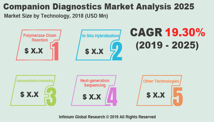 Global Companion Diagnostics Market