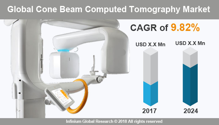 Cone Beam Computed Tomography Market
