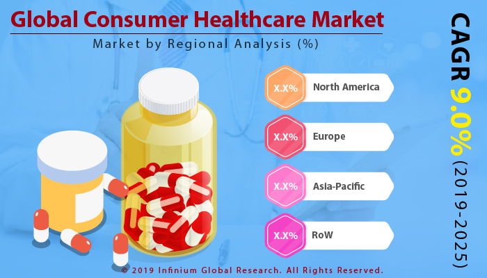 Global Consumer Healthcare Market