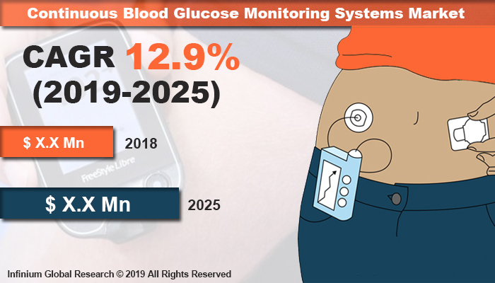 Global Continuous Blood Glucose Monitoring Systems Market