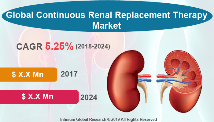 Continuous Renal Replacement Therapy (CRRT) Market
