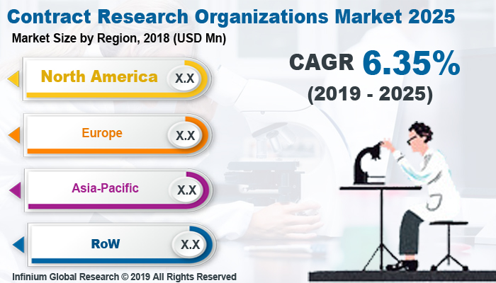 Global Contract Research Organizations Market