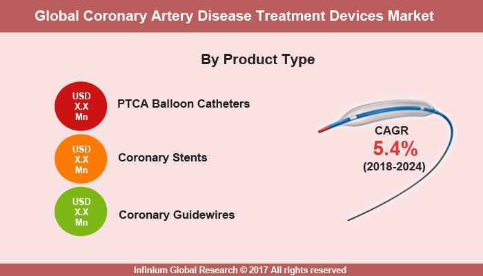 Coronary Artery Disease Treatment Devices Market