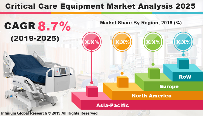 Global Critical Care Equipment Market