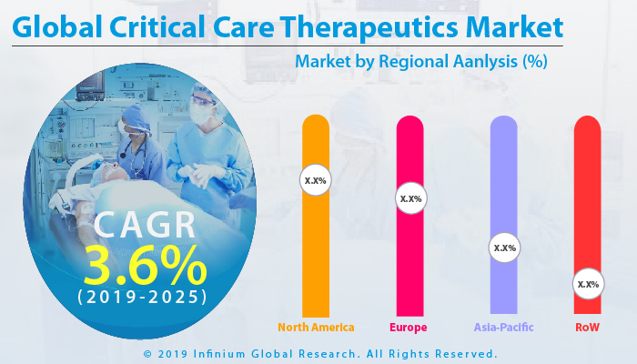 Global Critical Care Therapeutics Market