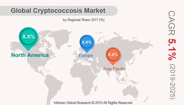 Global Cryptococcosis Market