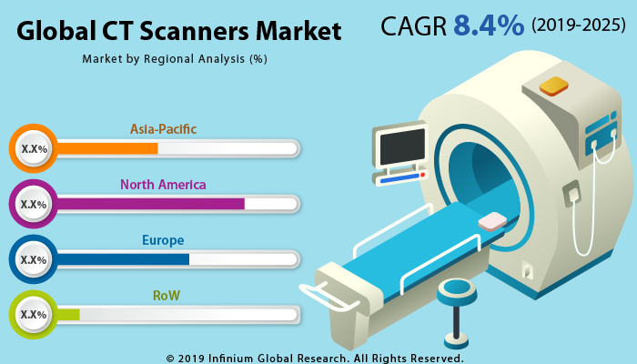 https://www.infiniumglobalresearch.com/report-img/healthcare/global-ct-scanners-market.jpg