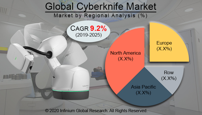 Global Cyberknife Market