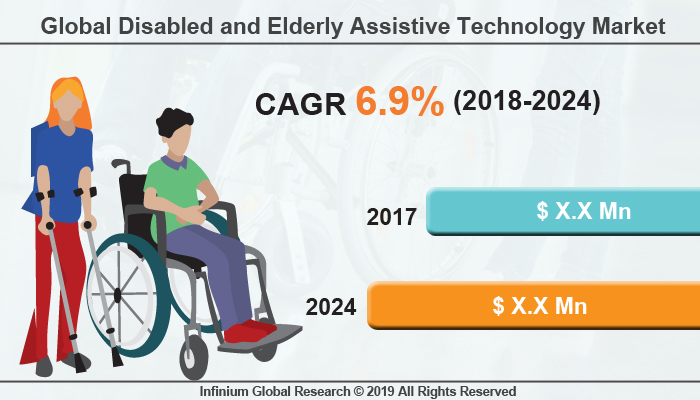 Global Disabled and Elderly Assistive Technology Market