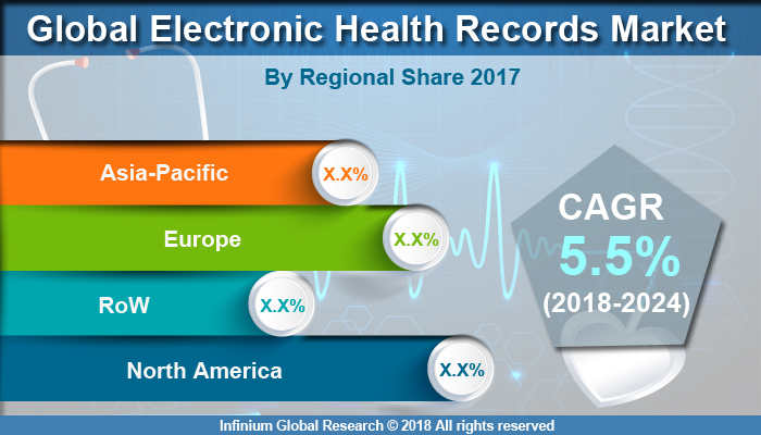 Global https://www.infiniumglobalresearch.com/report-img/healthcare/global-electronic-health-records-market.jpg