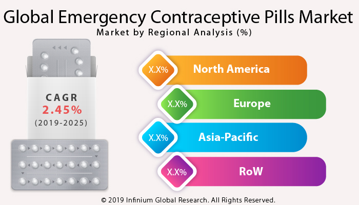 Emergency Contraceptive Pills Market