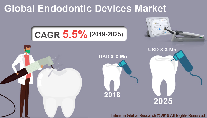 Global Endodontic Devices Market