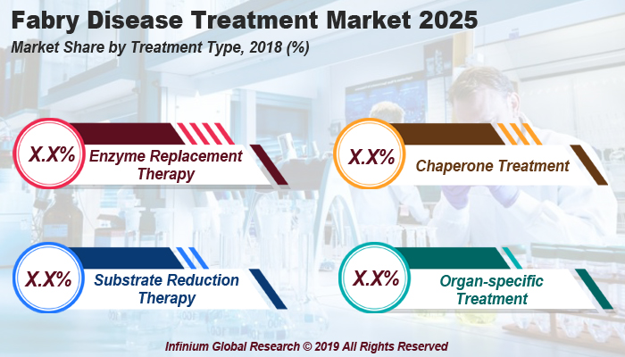 Global Fabry Disease Treatment Market