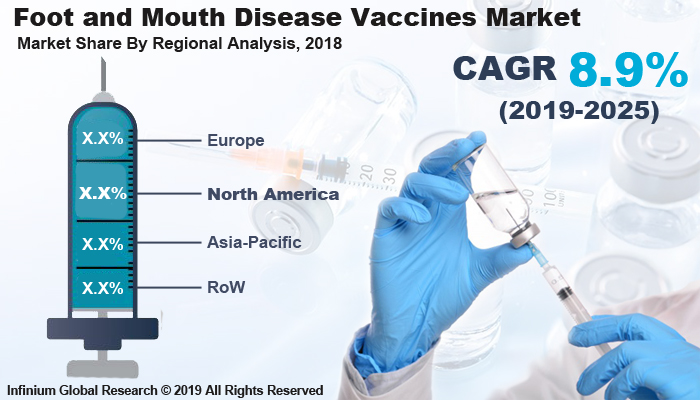 Global Foot and Mouth Disease Vaccines Market