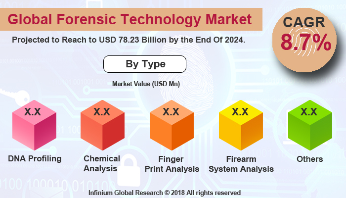 Forensic Technology Market