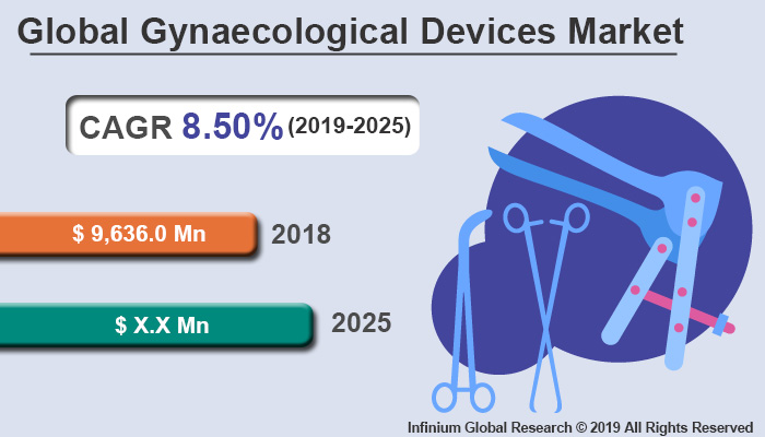 Global Gynaecological Devices Market