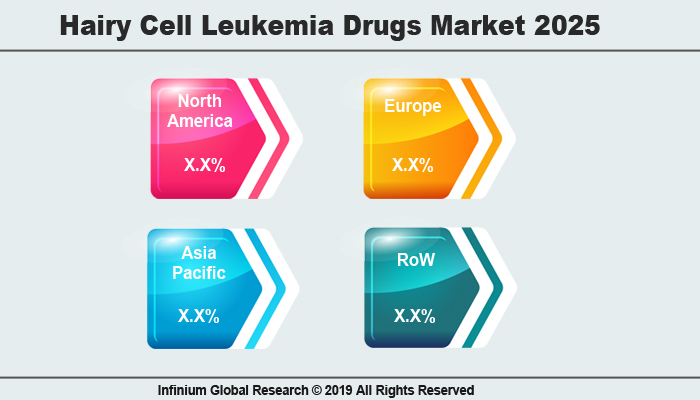 Global Hairy Cell Leukemia Drugs Market