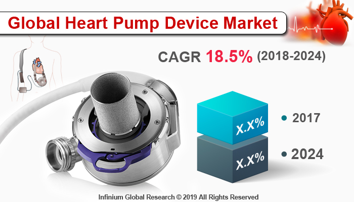 Heart Pump Device Market