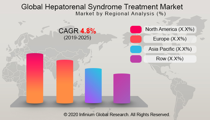 Global Hepatorenal Syndrome Treatment Market