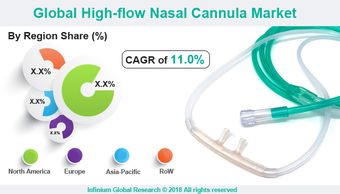 Global High-Flow Nasal Cannula Market