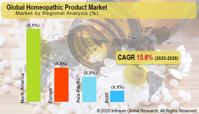 Global Homeopathic Product Market