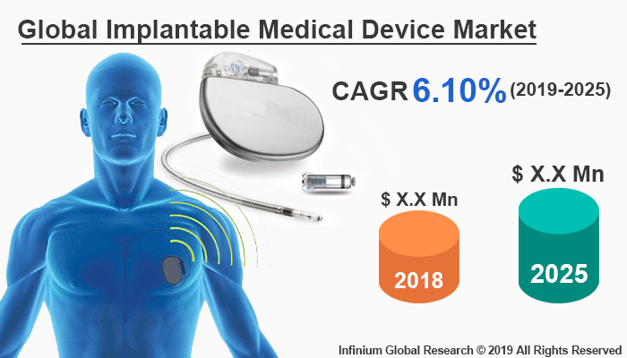 Global Implantable Medical Device Market