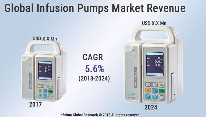 Global Infusion Pumps Market Size, Share, Industry Report, Trends