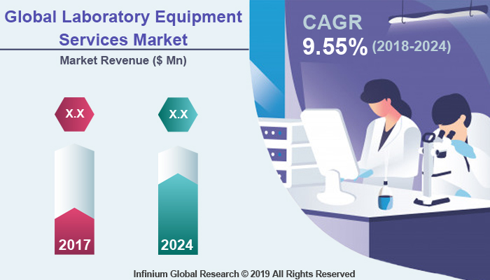 Global Laboratory Equipment Services Market