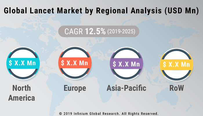 Global Lancet Market