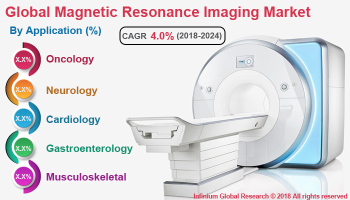Magnetic Resonance Imaging Market