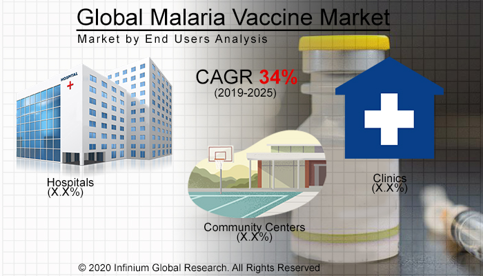Global Malaria Vaccine Market