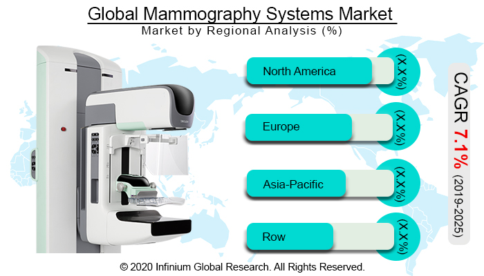 Global Mammography Systems Market