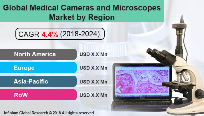 Global Medical Cameras and Microscopes Market