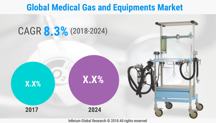 Medical Gas and Equipment's Market