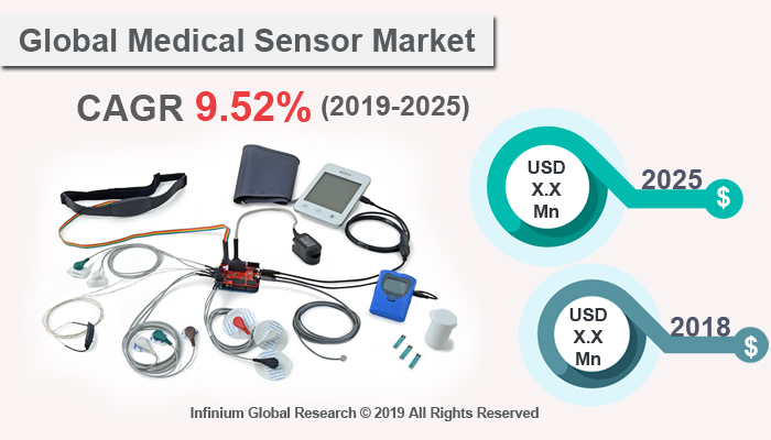 Global Medical Sensor Market