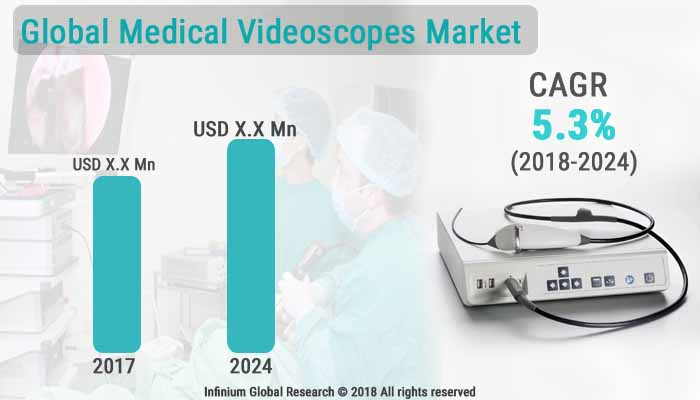 Medical Videoscopes Market
