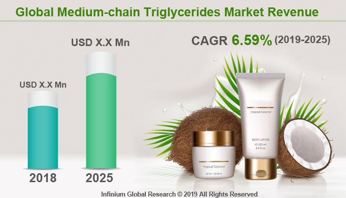 Global Medium-chain Triglycerides Market