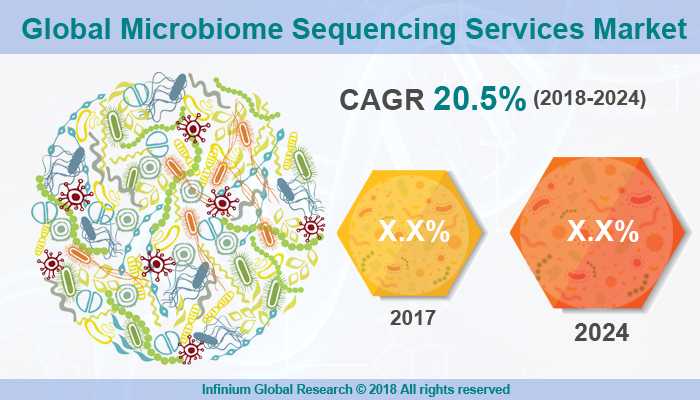 Microbiome Sequencing Services Market