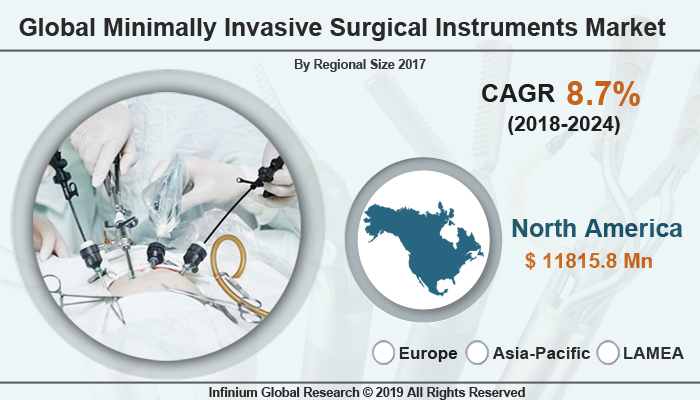 Global Minimally Invasive Surgical Instruments Market