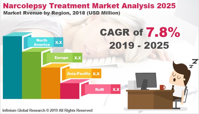 Global Narcolepsy Treatment Market