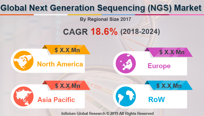 Global Next-Generation Sequencing (NGS) Market