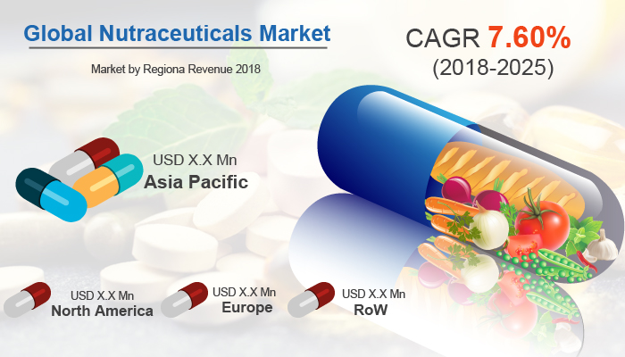 Nutraceuticals Market Size, Share, Trends, Analysis